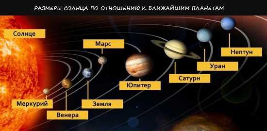 размеры солнца по отношшению к другим планетам