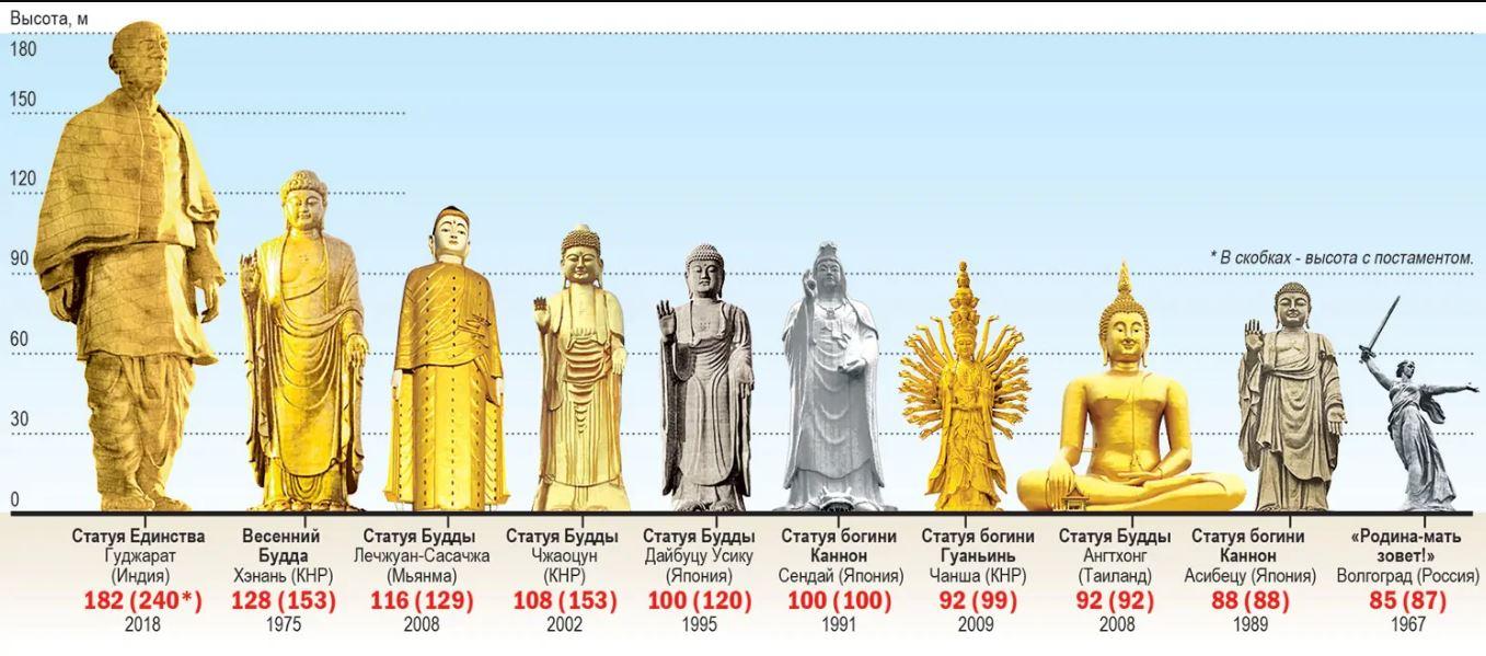 высокие статуи