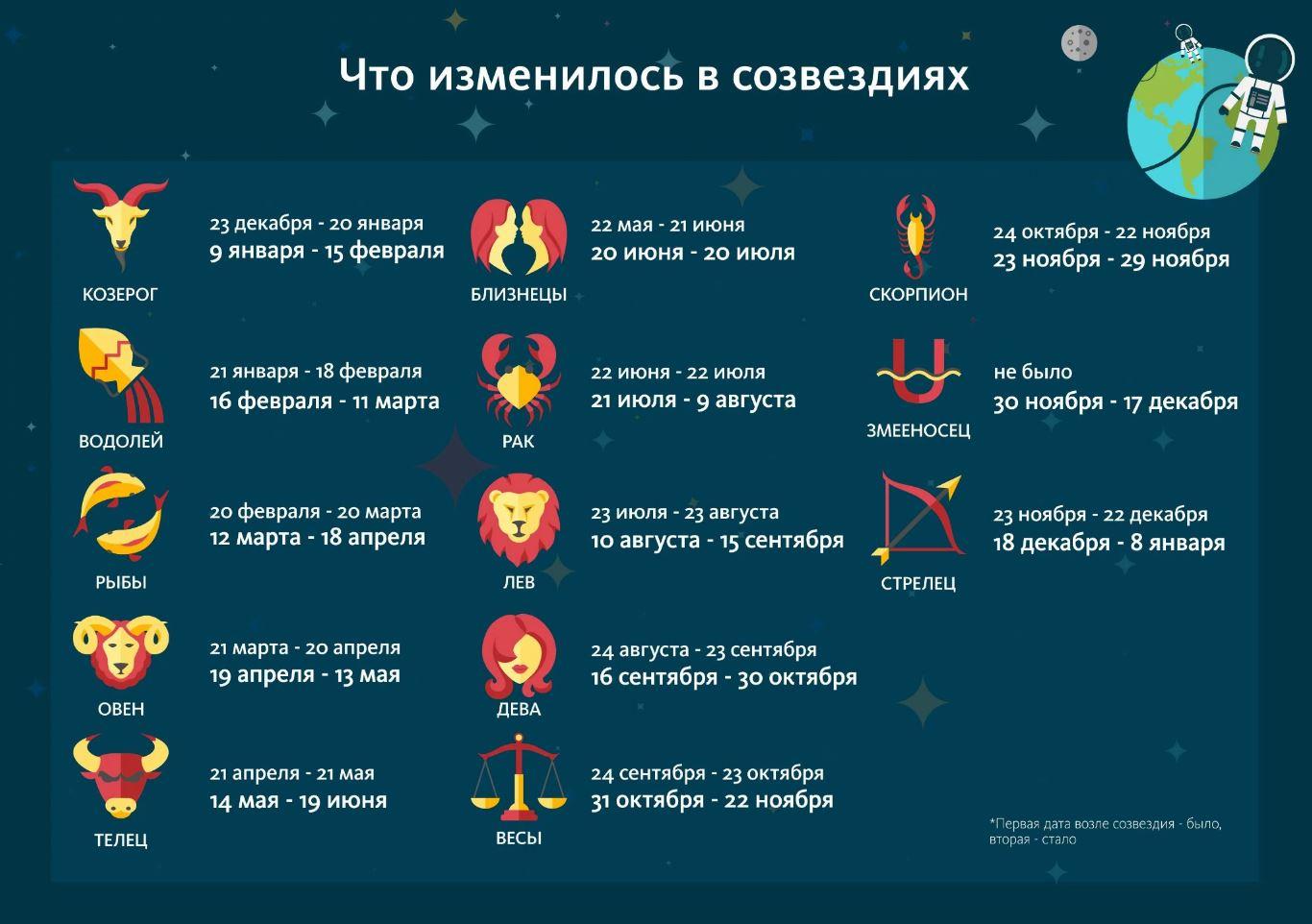 как изменился гороскоп