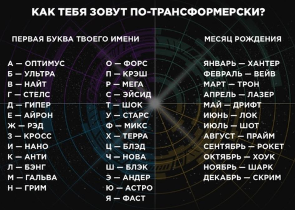 Русские имена в переводе (3)